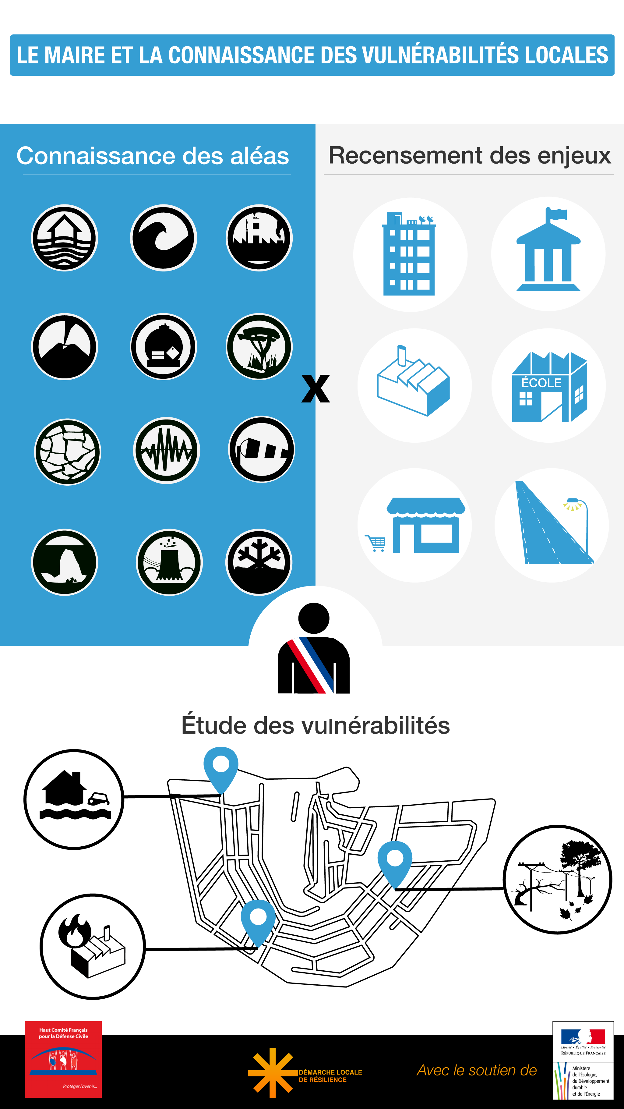 InfographieConnaissancedurisque